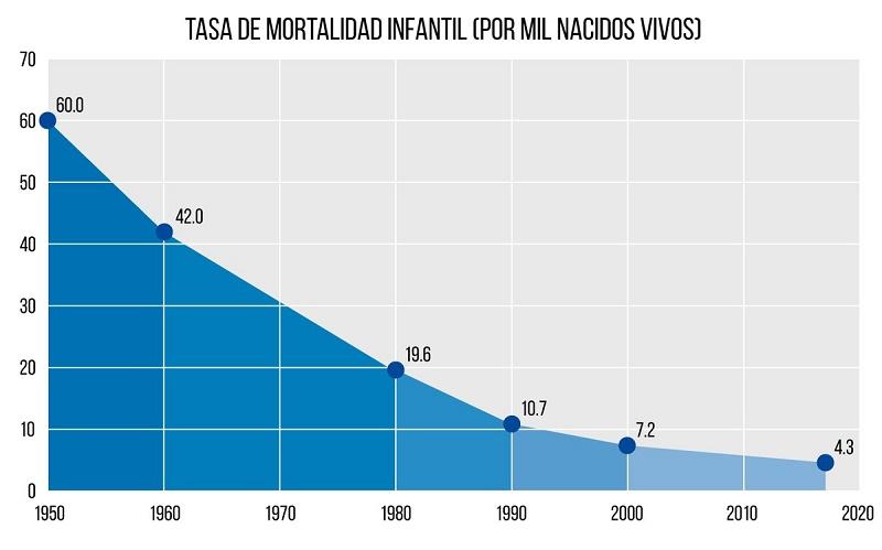 Cuba mantiene una tasa de mortalidad casi ínfima