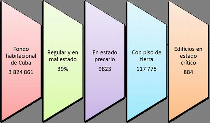 Nuevas normas para el ordenamiento de la vivienda en Cuba
