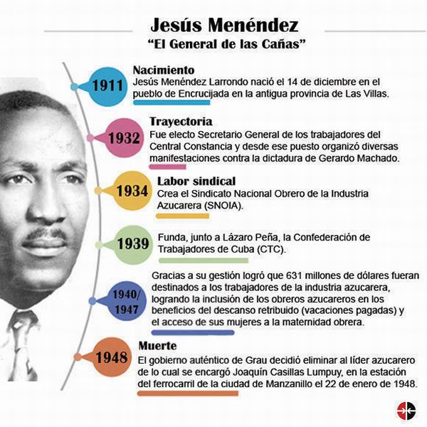 Homenaje nacional a Jesús Menéndez Larrondo