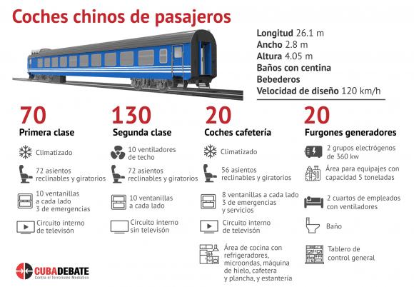 Cuba: nuevos coches de ferrocarril estarán en explotación este verano . Infografía: Edilberto Carmona