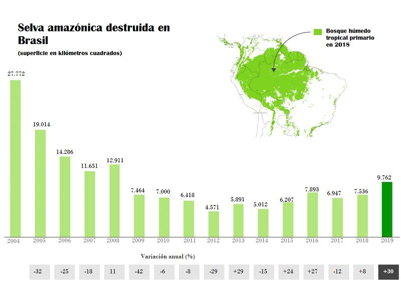 La Amazonia sigue sufriendo