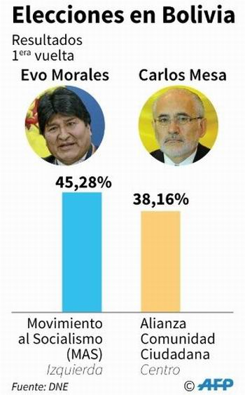 http://www.radiorebelde.cu/images/images/2019/mundo/evo-elecciones-20-10-2019-carlos-mesa.jpg