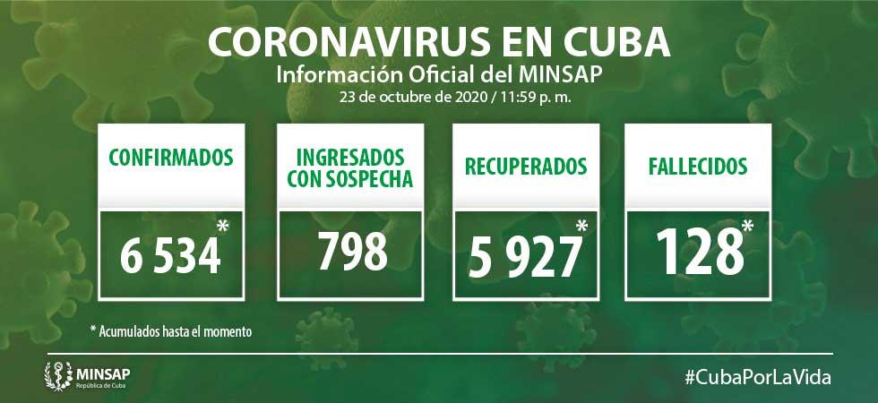 COVID-19 en Cuba: Confirman 55 nuevos casos positivos
