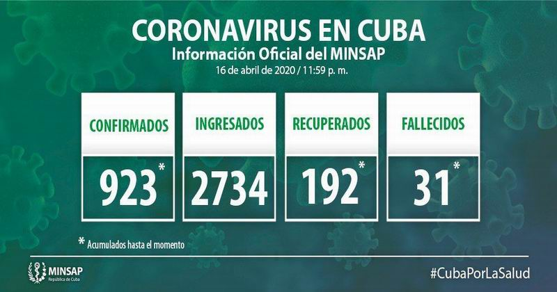 Cuba reports 61 new cases for COVID 19 and 4 new deaths