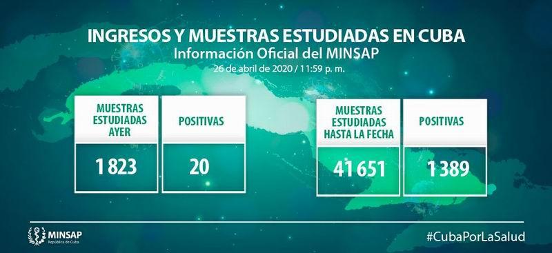 Cuba reporta 20 nuevos casos positivos a la Covid-19