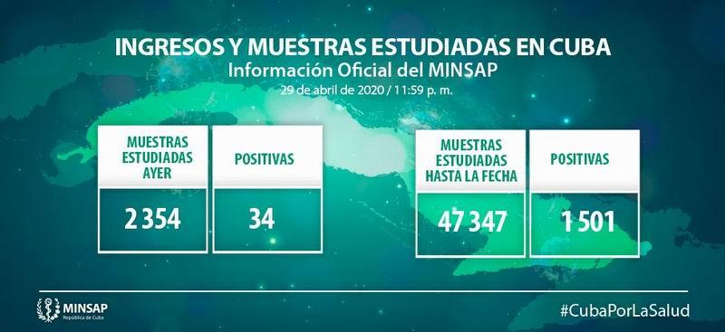 Reportan 34 nuevos casos positivos a la Covid-19 en Cuba