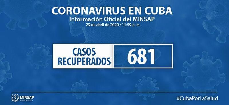 Recuperados de la Covid-19 en Cuba