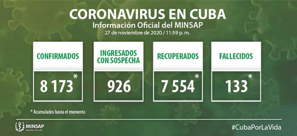 COVID-19 en Cuba: MINSAP confirma 63 nuevos casos