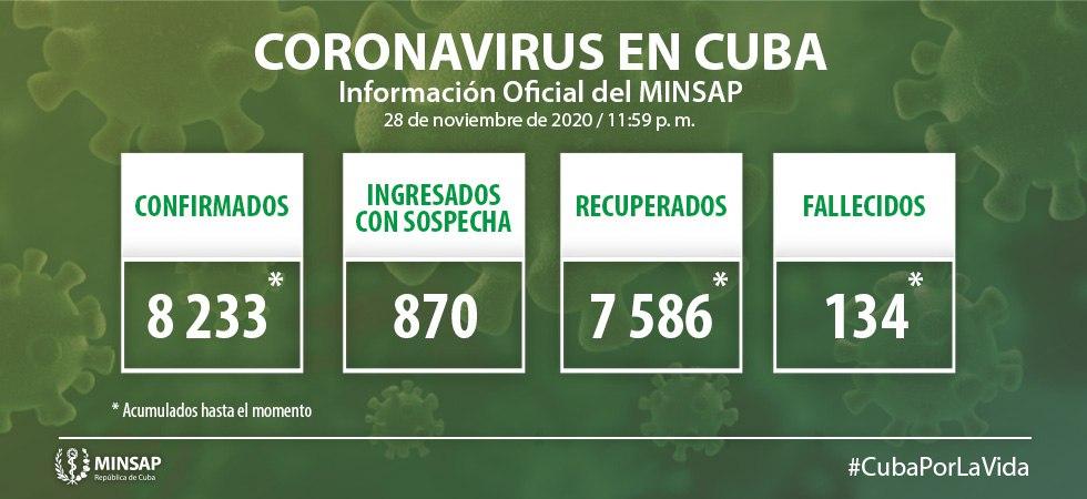 COVID-19 en Cuba: MINSAP confirma 60 nuevos casos