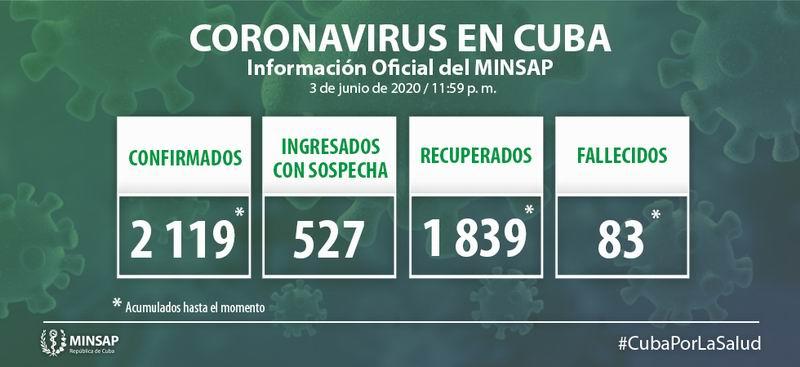 Cuba confirma 12 casos positivos a la Covid-19