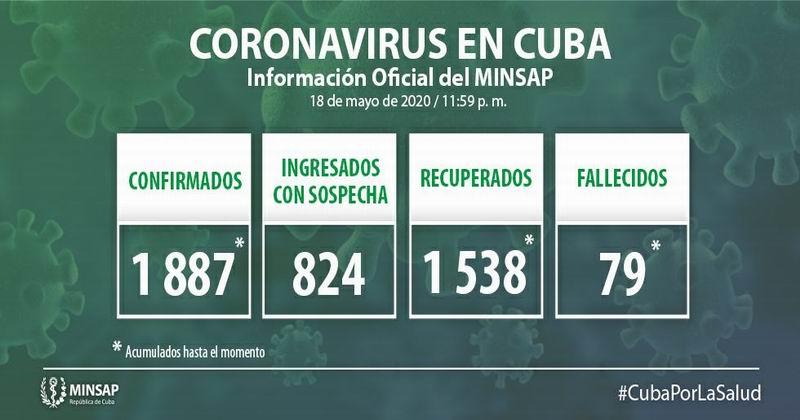 🎬 Reporta Cuba 6 nuevos casos positivos a la Covid-19