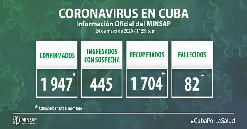 🎬 Confirma Cuba 6 nuevos casos positivos a la Covid-19