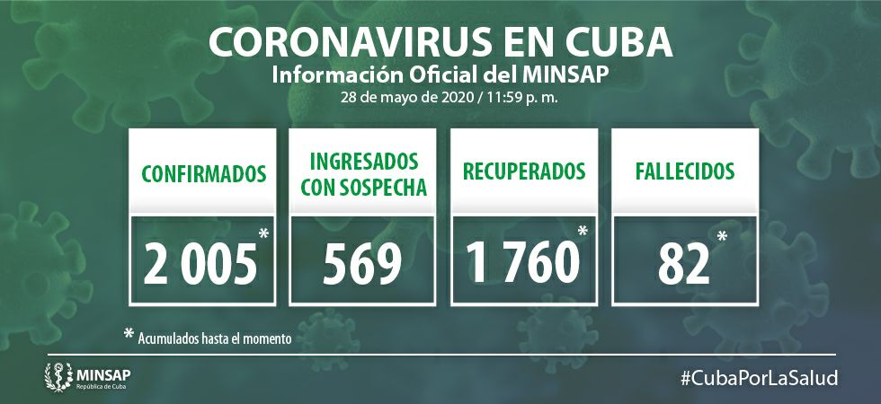 🎬 Cuba suma 22 nuevos casos positivos a la Covid-19