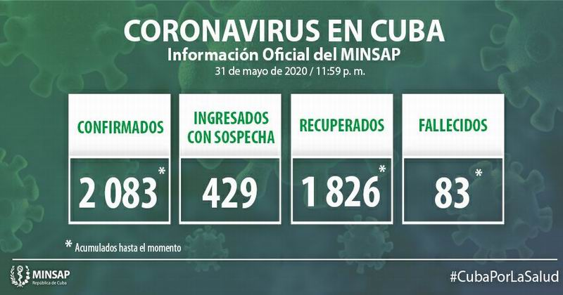 🎬 Cuba reporta 38 nuevos casos positivos a la Covid-19