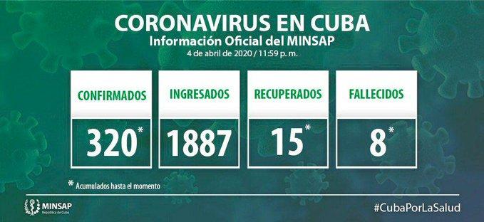 En Audio: Acumula Cuba 320 casos contagiados de Covid-19