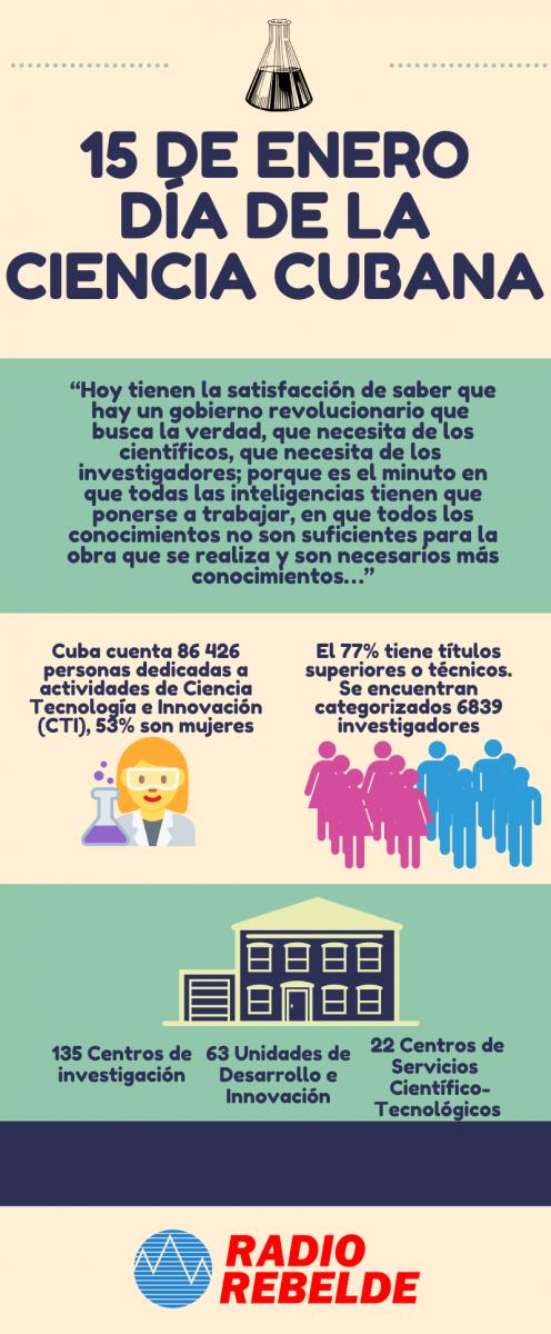 Fidel y las perspectivas del desarrollo de la Ciencia en Cuba