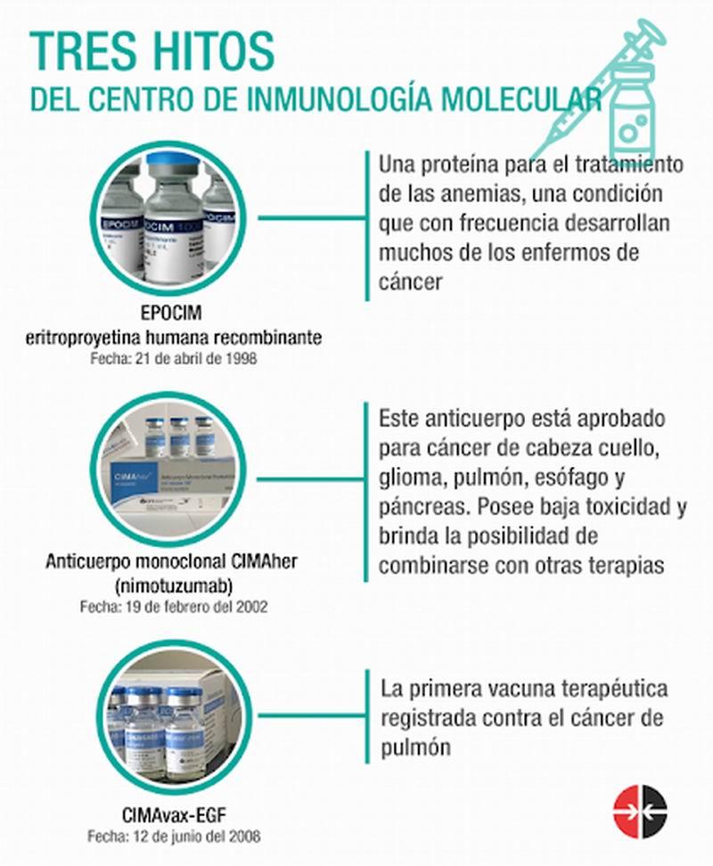 Medicamentos cubanos contra el cáncer