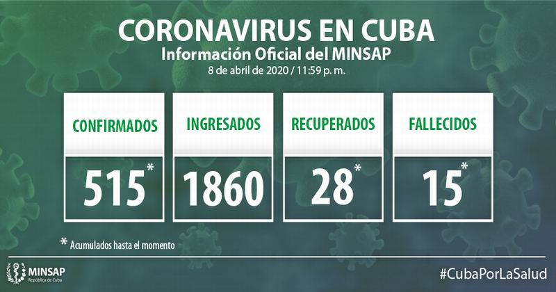 Cuba confirms 58 new confirmed cases of COVID-19, totaling 515