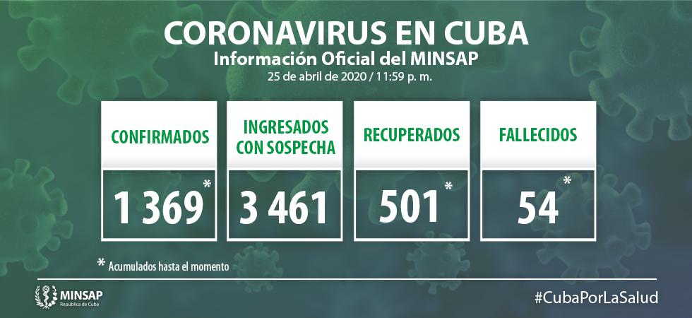 Confirman 32 nuevos casos positivos a la Covid-19 en Cuba