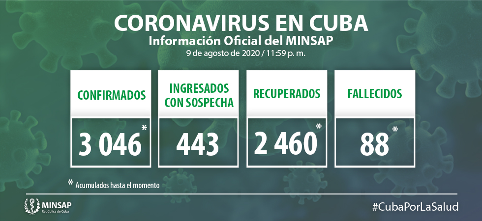 Cuba reports 93 new cases of COVID-19 over the past 24 hours