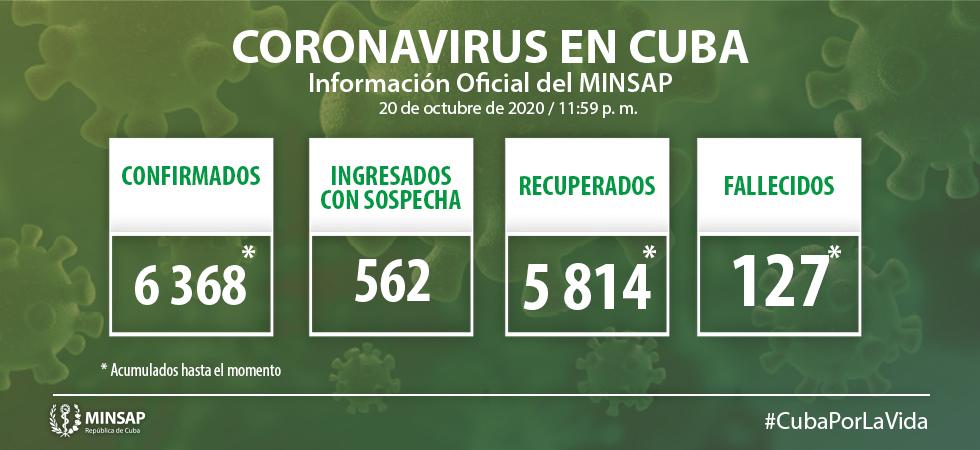 Resultan 63 muestras positivas a la COVID-19 en Cuba