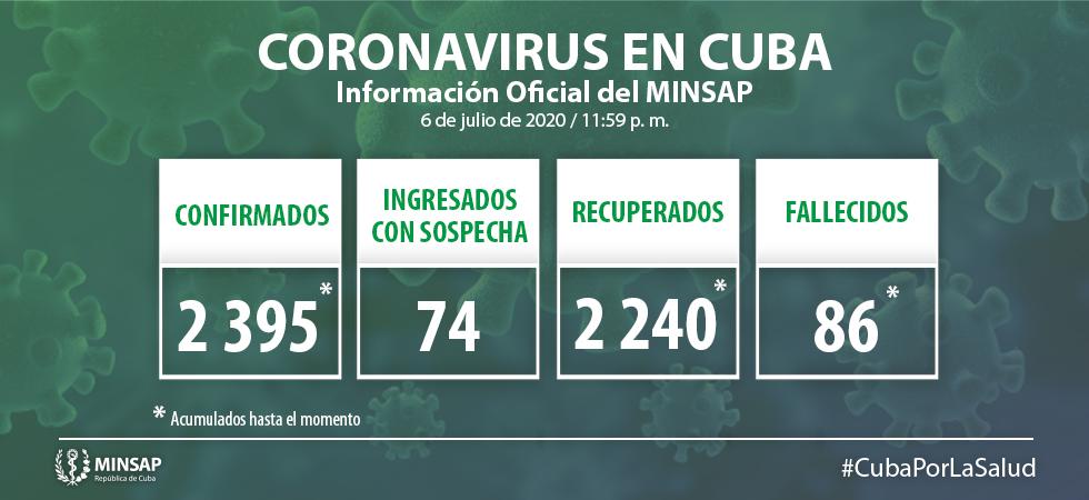 Cuba suma 15 nuevos casos positivos a la Covid-19