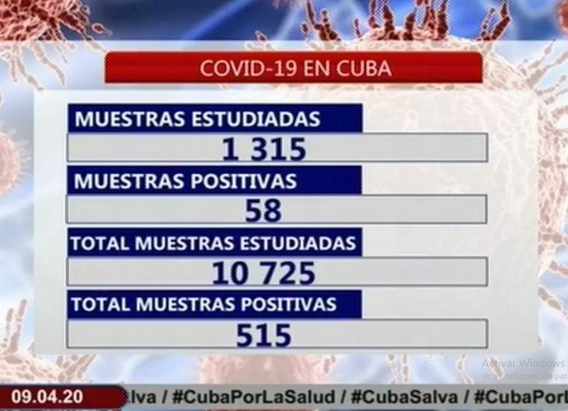 Confirman 58 nuevos casos positivos a la COVID en Cuba