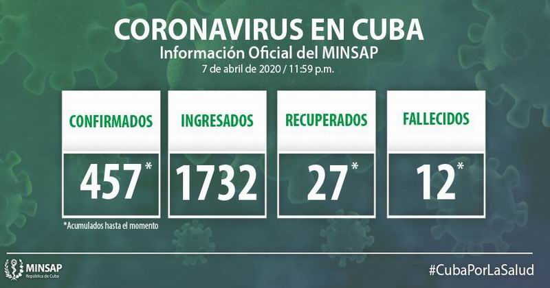 Cuba reports 61 new cases of COVID-19, total 457