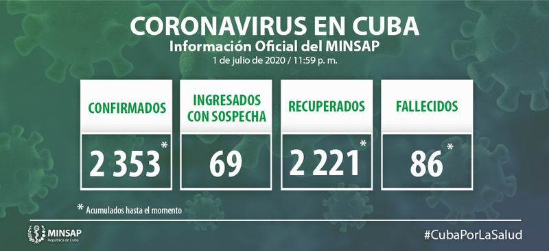 Cuba reports 5 new cases for COVID 19, Havana to enter phase 1 of recovery