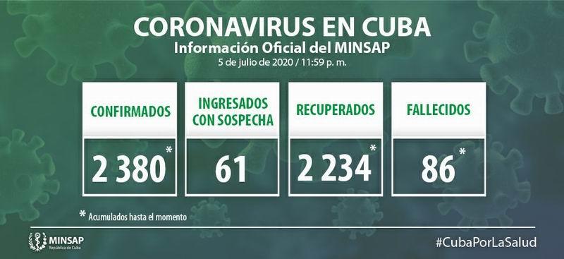 Diagnostican en Cuba 8 nuevos casos positivos a la Covid-19