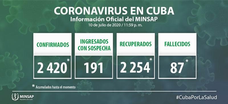Cuba suma 7 nuevos casos positivos a la Covid-19