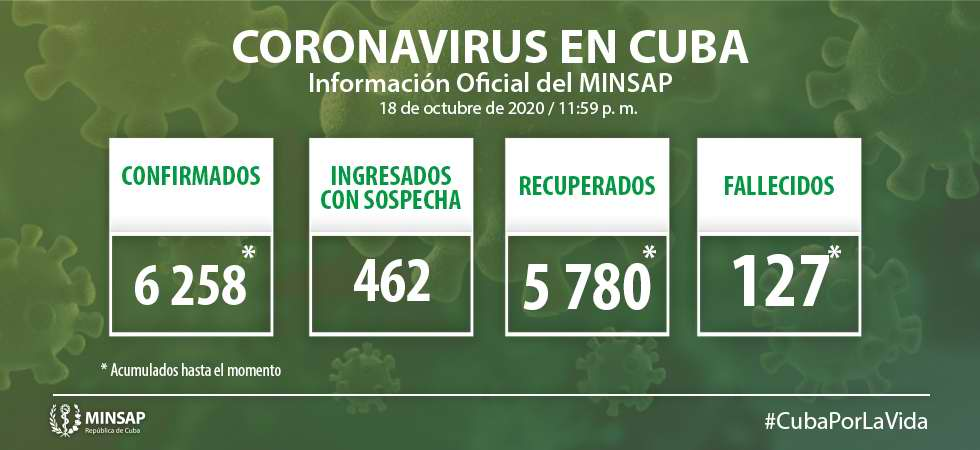 Cuba reports 38 new cases of COVID-19, two deaths