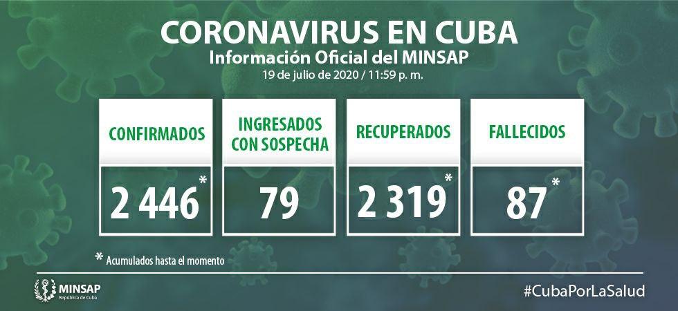 Cuba no reporta nuevos casos de COVID-19 en 24 horas
