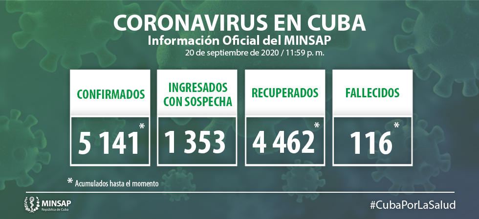 Cuba reports 50 new cases of COVID-19 and one death