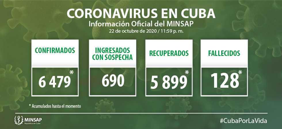 Informa Cuba 58 nuevos casos positivos a la COVID-19