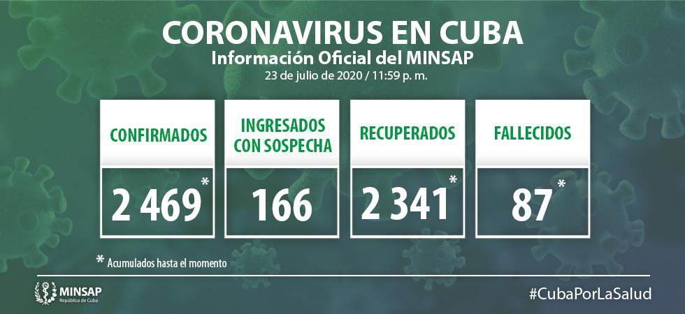 Tres nuevos casos positivos a la Covid-19 en Cuba
