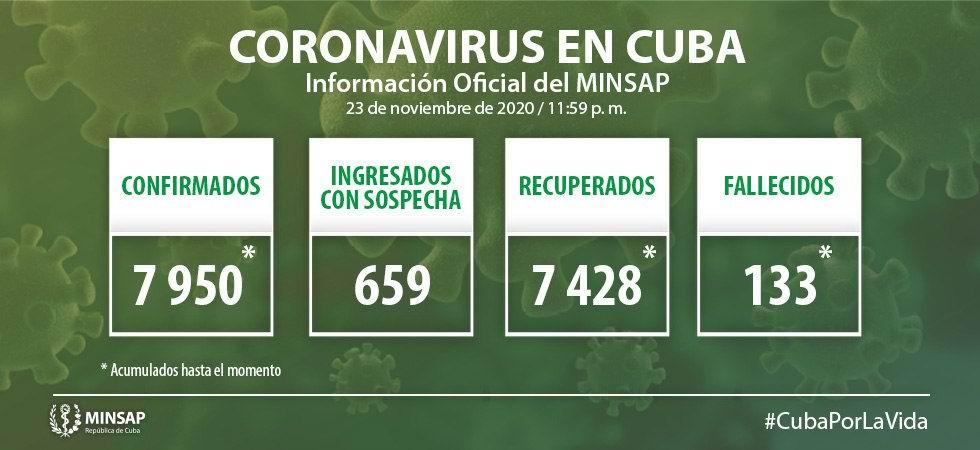 Cuba suma un fallecido y 71 nuevos casos positivos a la Covid-19