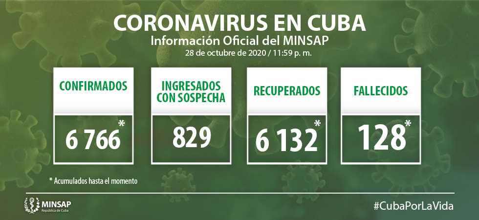 Cuba con 39 casos confirmados de Covid-19 en 24 horas