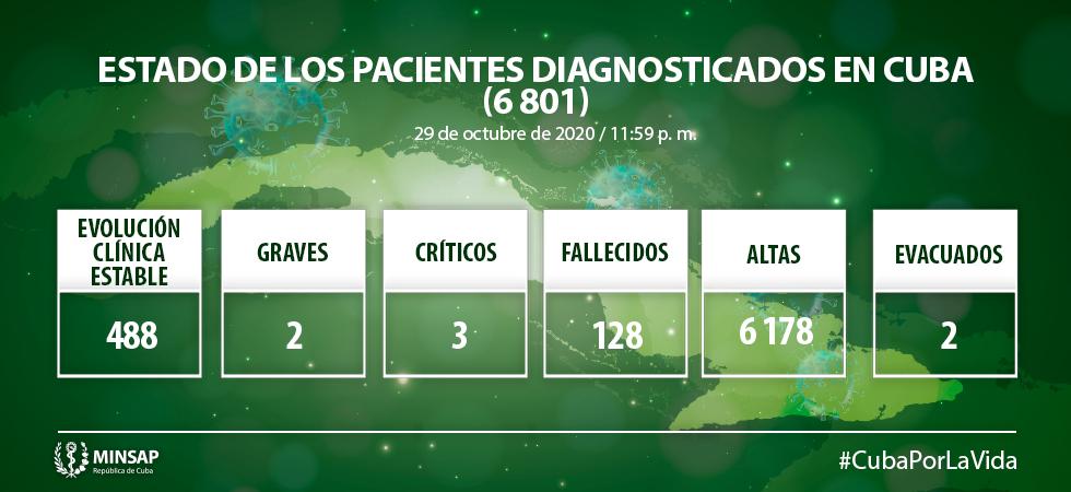 Cuba diagnostica 35 nuevos casos a la Covid-19