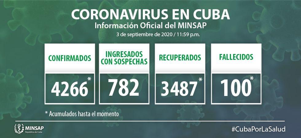 Cuba reports 52 new COVID-19 cases