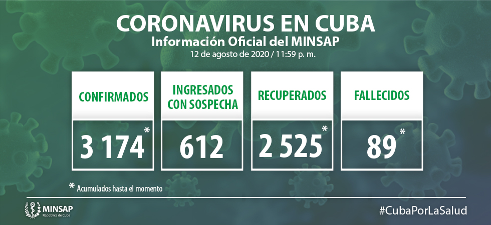 Cuba reports 46 new cases of COVID-19 over the past 24 hours