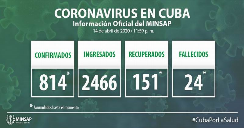 Cuba confirms 48 new positive cases for COVID-19 for a total of 814