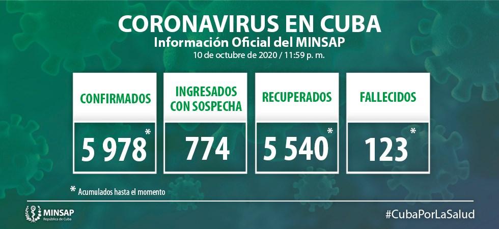 Cuba reporta 30 nuevos casos positivos a la COVID-19