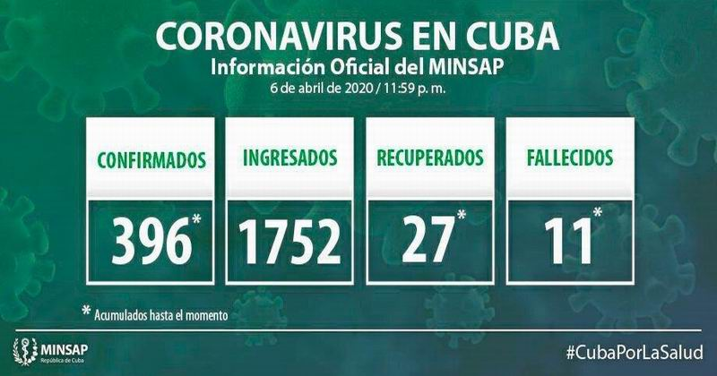 Cuba reports 46 new cases of COVID-19 thus reaching 396 in total