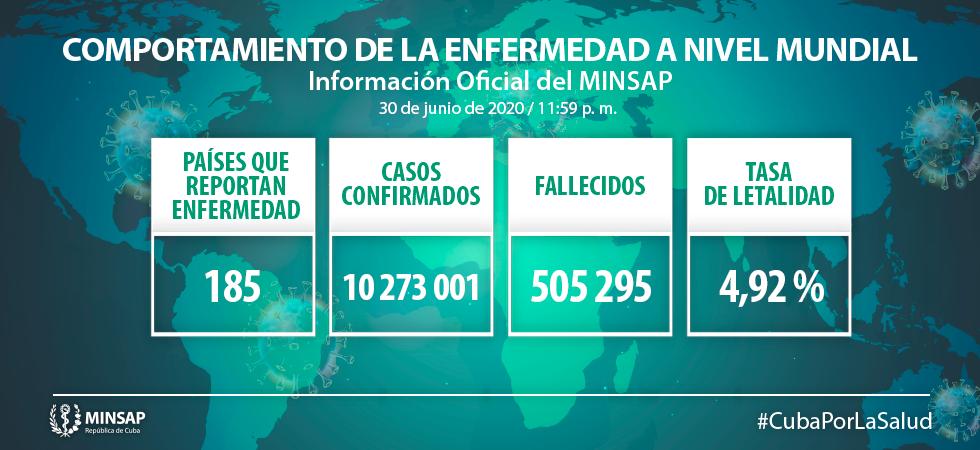 Cuba reporta 7 nuevos casos confirmados al SARS-CoV-2