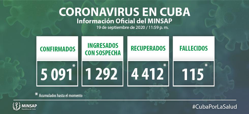 Confirma Cuba 36 nuevos casos positivos a la Covid-19