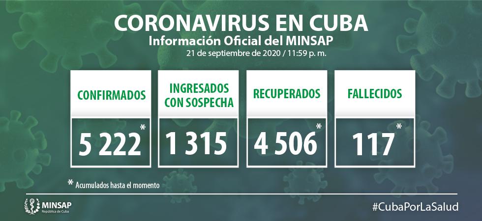 Confirma Cuba 81 nuevos casos positivos a la Covid-19