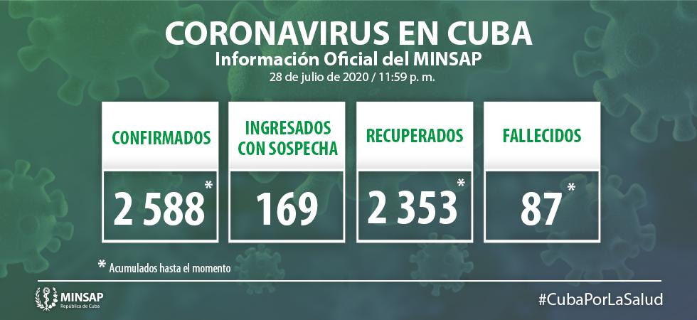 Informa Cuba 33 nuevos casos positivos a la Covid-19