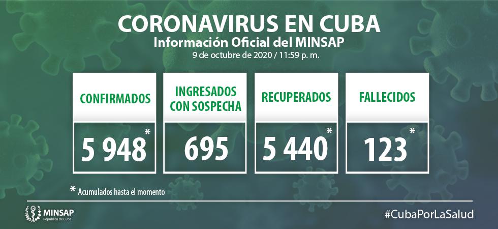 Reportan en Cuba cinco nuevos casos positivos a la COVID-19