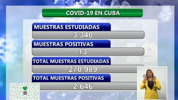 COVID-19 en Cuba: Confirman 13 nuevos casos